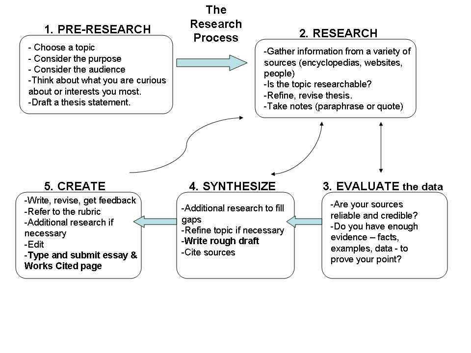 process research paper Read this essay on stages of the research process come browse our large digital warehouse of free sample essays get the knowledge you need in order to pass your.
